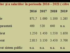 evolutie pensii salarii