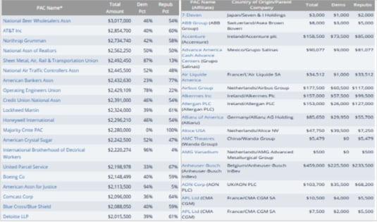 firme donatii partide SUA