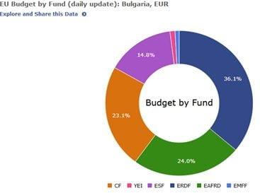 fonduri Bulgaria bun