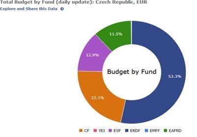 fonduri Cehia