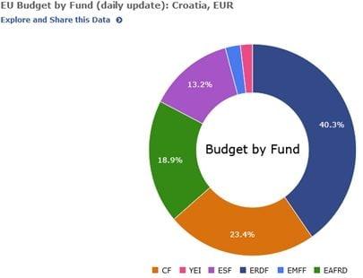 fonduri Croatia