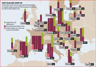 fonduri europene politica agricola