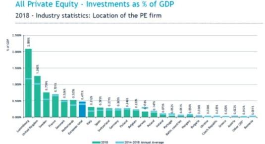 fonduri investitii
