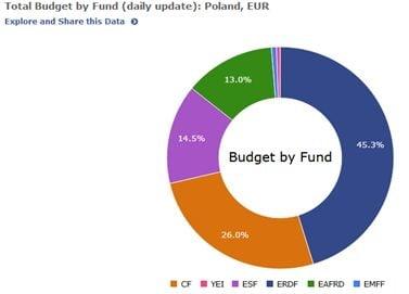 fonduri Polonia