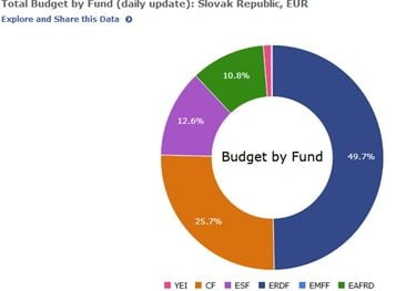 fonduri Slovacia