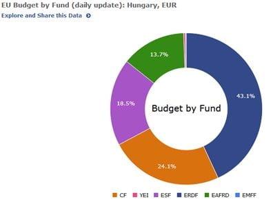 fonduri Ungaria