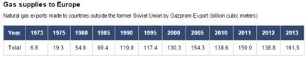 gazprom livrare gaze europa