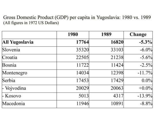 GDP Iugoslavia