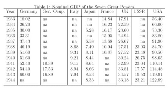 GDP seven great powers