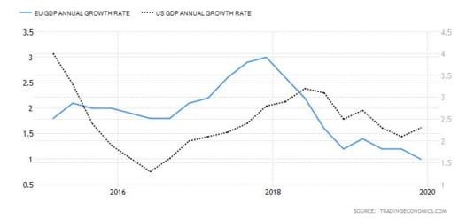 GDP SUA UE