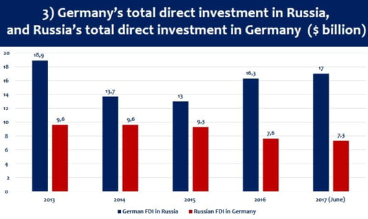 Germania investitii directe Rusia