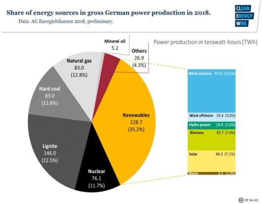 Germania resurse