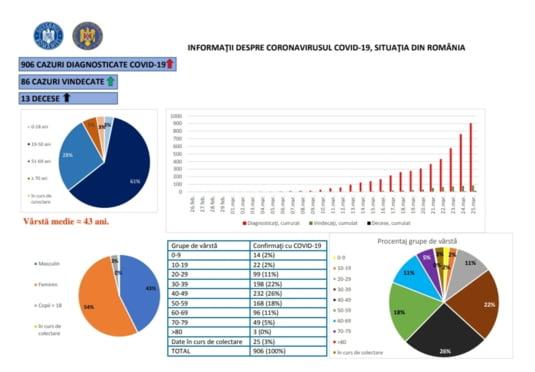 grafic coronavirus 25 martie