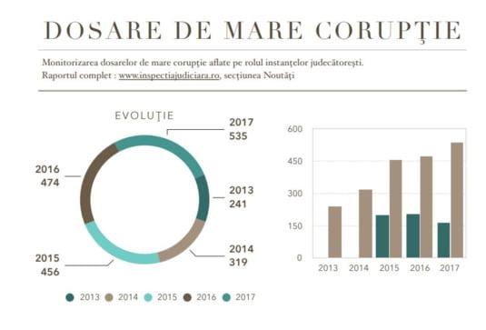grafic mare coruptie