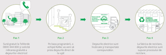 grafic reciclare