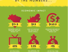 impact economic CM 2014