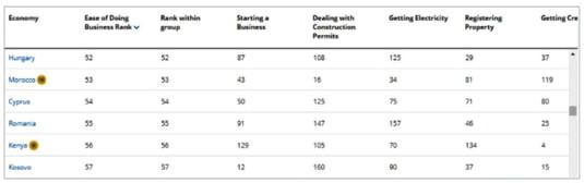 indicator afaceri