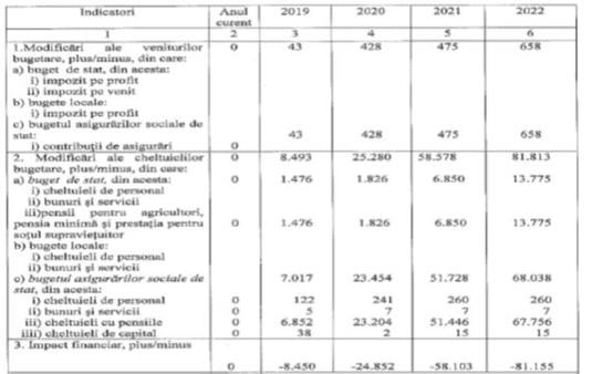 Indicatori pensii
