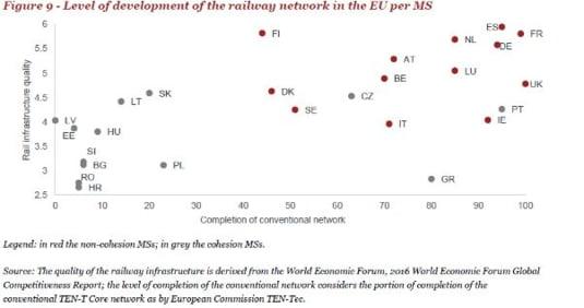 infrastructura feroviara Europa