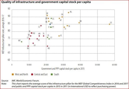 infrastructura UE