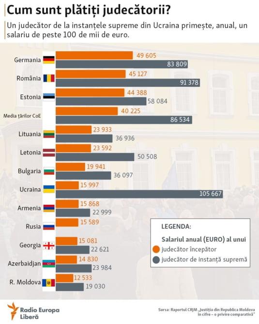 Judecatorii romani de Curte Suprema sunt mult mai bine platiti decat colegii lor din Germania. Topul celor mai mari salarii din sistemul judric european