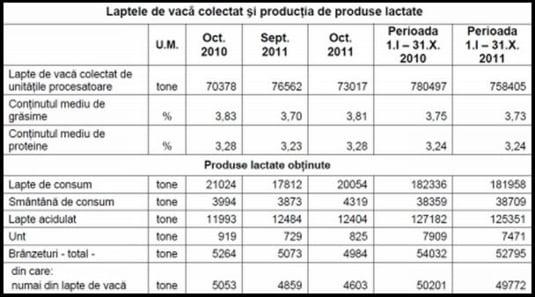 http://tb.ziareromania.ro/laptele-de-vaca-contrafacut-cu-lapte-si-faina-institutul-national-de-statistica/a819ff18aca0b20e0/535/0/1/85/laptele-de-vaca-contrafacut-cu-lapte-si-faina-institutul-national-de-statistica.jpg