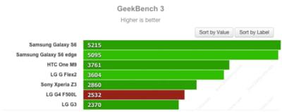 LG G4 comparatie rivali