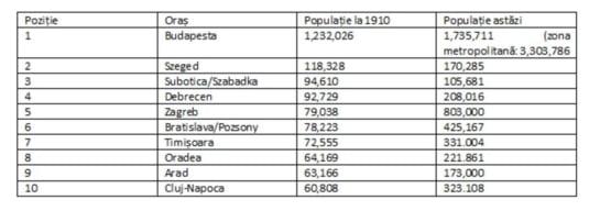marile orase Romania Ungaria