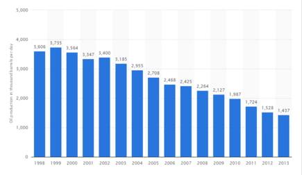 petrol productie UE