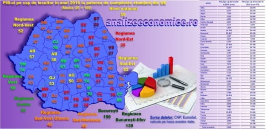 PIB pe cap de locuitor
