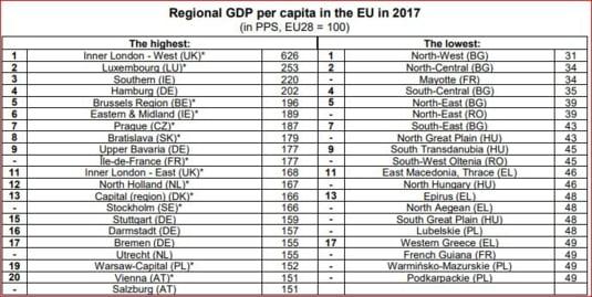 PIB regiuni UE 2017
