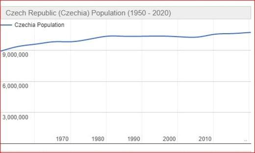 populatia Cehiei