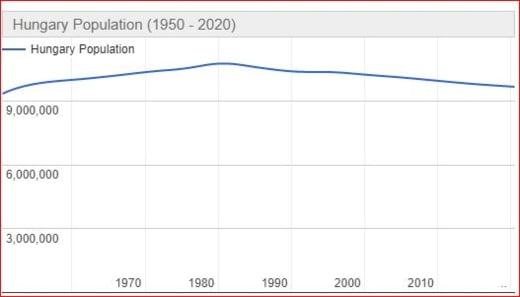 populatia Ungariei
