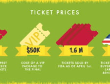 pret bilete CM 2014