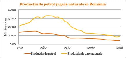 productie petrol gaze Romania