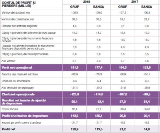 profit Eximbank