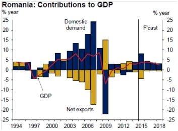 provenienta crestere economica