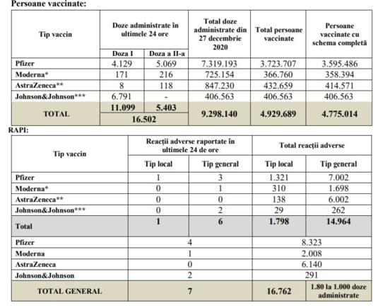 Raport de vaccinare 23 iulie