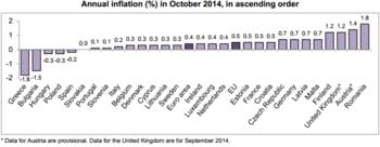 rata anuala a inflatiei ue