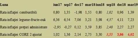 Rata inflatiei - estimare de crestere de 5 ori in numai un an! Implicatii