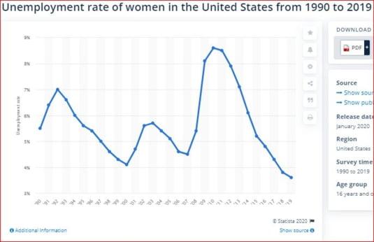 rata somaj femei SUA