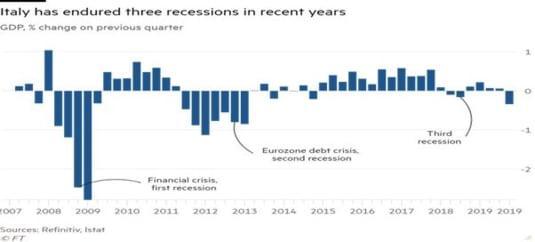 recesiune Italia