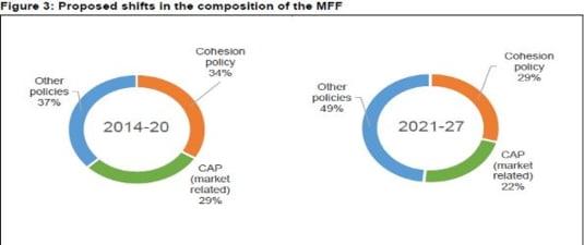 reducere fonduri coeziune