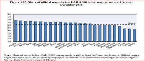 salarii Cernauti