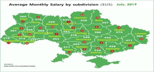 salarii Ucraina