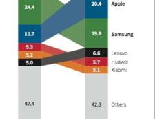 samsung apple infografic vanzari