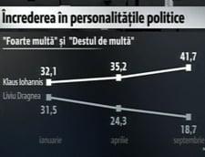 sondaj IMAS incredere Iohannis Dragnea