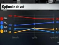 sondaj IMAS intentie de vot partide