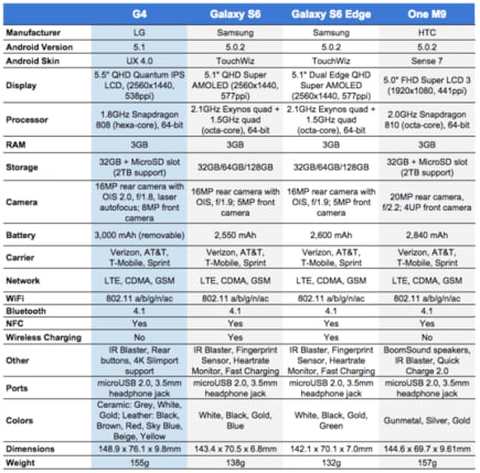 specificatii LG G4 rivali