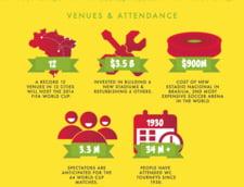 stadioane si spectatori CM 2014
